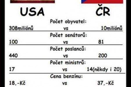 USA oproti České republice
